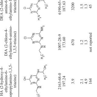 (PDF) Rapid determination of mesotrione, atrazine and its