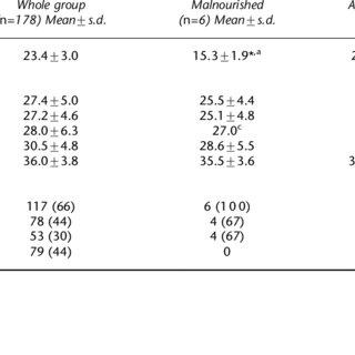 (PDF) Soini H, Routasalo P, Lagstr??m H. Characteristics