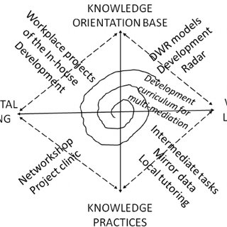 (PDF) Development Curriculum for Knowledge-Based