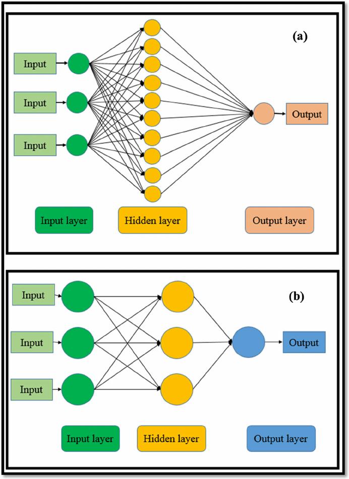 Artificial Neural Network Model Diagram A Feed Forward Neural