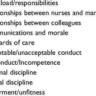 (PDF) Examining the Disciplinary Process in Nursing: A