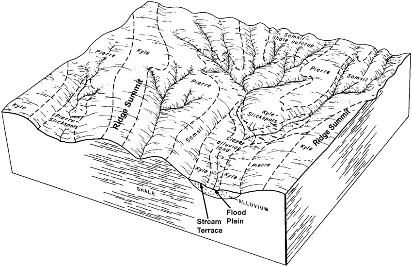 A block diagram portraying stylized relationships of soil