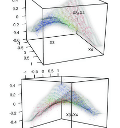 one forest floor interaction plot xy plan represent feature values ecosystem diagram forest floor diagram [ 850 x 1214 Pixel ]