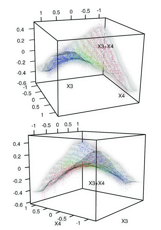 medium resolution of one forest floor interaction plot xy plan represent feature values ecosystem diagram forest floor diagram