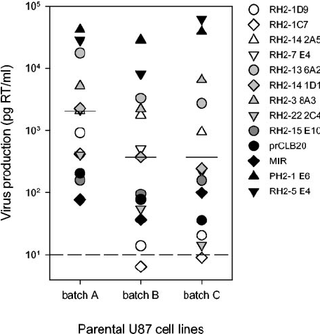 Infection of parental U87 cells. The susceptibilities to