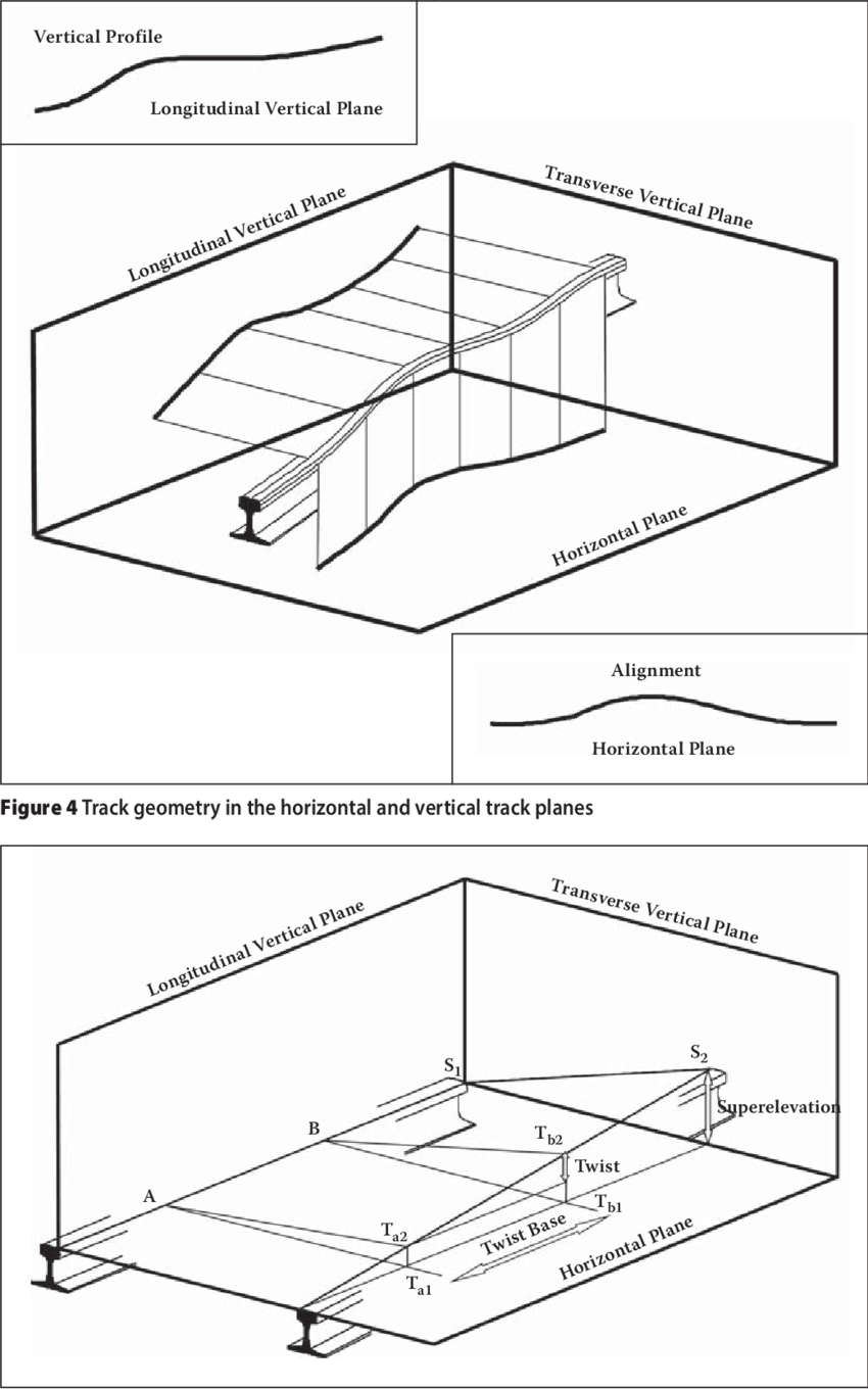 hight resolution of track geometry in the transverse vertical plane