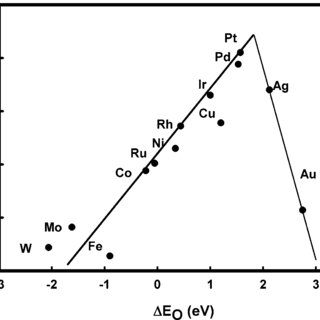 (PDF) Origin of the Overpotential for Oxygen Reduction at
