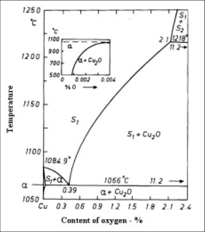 The Cu-O phase diagram on the copper side /Lindroos et al
