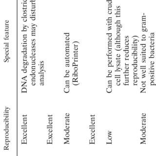 (PDF) Laboratory Diagnostics of Botulism