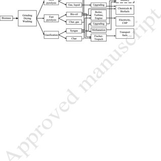 Simplified process flow chart of charcoal production with