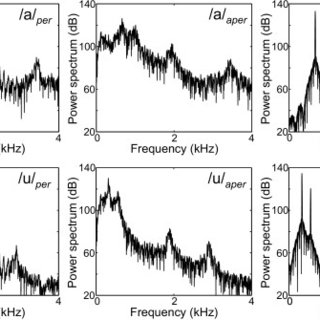 (PDF) Disentangling the effects of phonation and