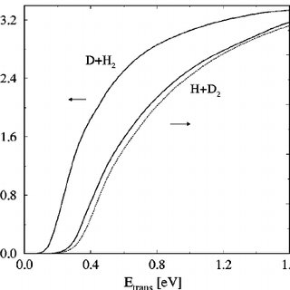(PDF) Reaction cross sections for the H+D2(ν0=1)→HD+D and