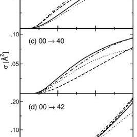 (PDF) Rotational excitations in para-H(2)+para-H(2