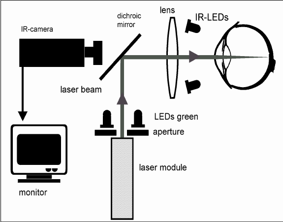 Schematic set-up of the test apparatus for the blink