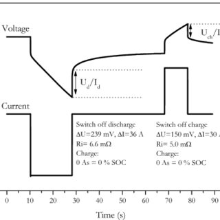 Measurement of internal resistance by switching current