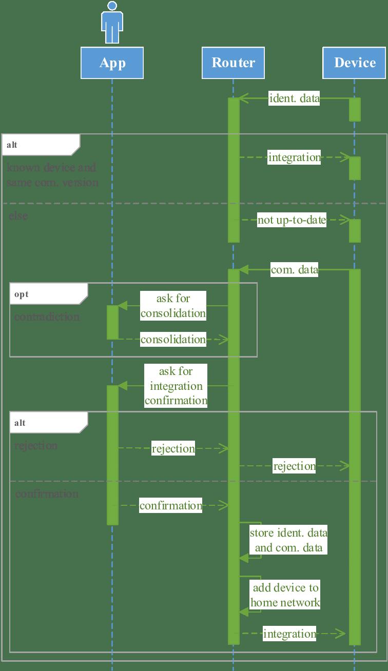 hight resolution of uml sequence diagram self description download scientific diagram sequence diagram description