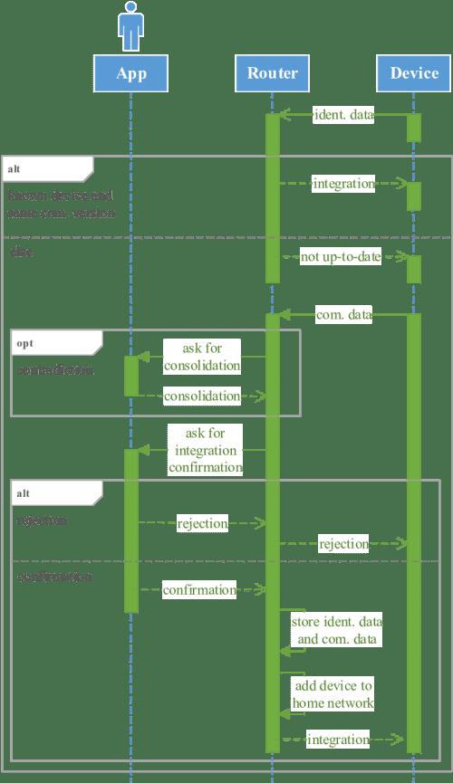 small resolution of uml sequence diagram self description download scientific diagram sequence diagram description