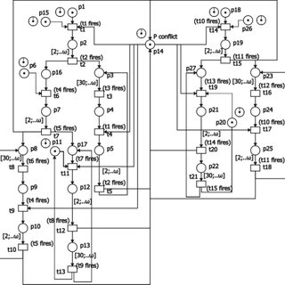 Gantt chart of the resources utilization of the Biodiesel