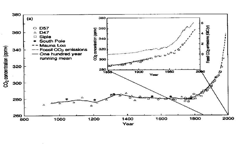 1. CO 2 concentrations over the past 1000 years from ice