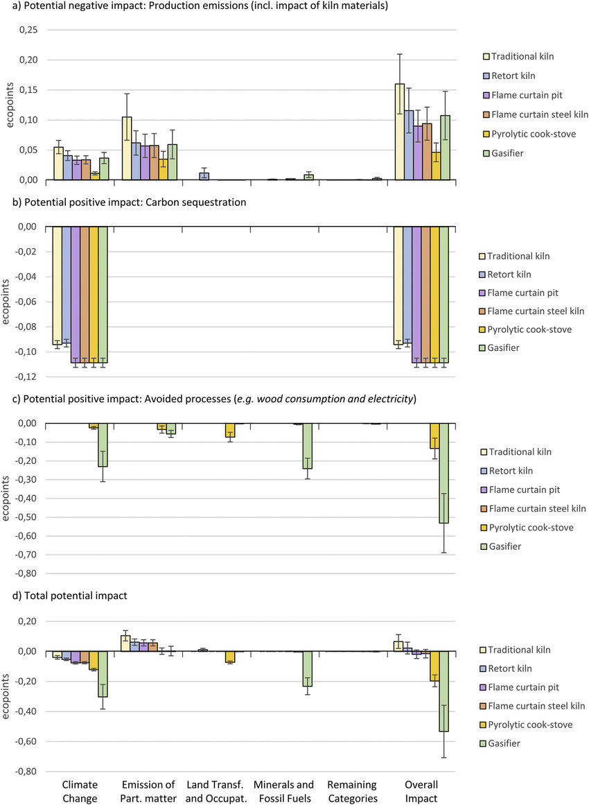 hight resolution of normalized impacts ecopoints from a production emissions inclusive the impact of kiln