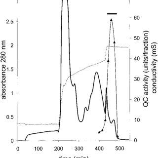 Dependence of QC activity on ionic strength. Reactions