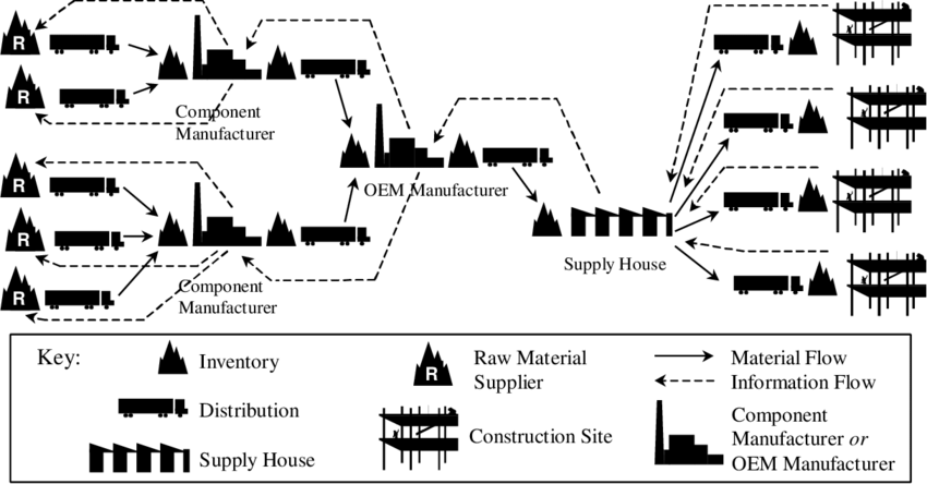 Example of a Construction Supply Chain for a Building