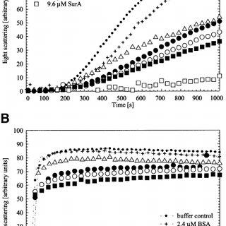 (PDF) The SurA periplasmic PPIase lacking its parvulin