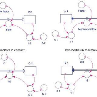 (PDF) System Dynamics Modeling in Fluids, Electricity