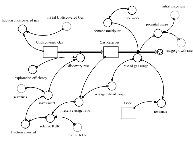 A part of a System Dynamics model of the natural gas usage