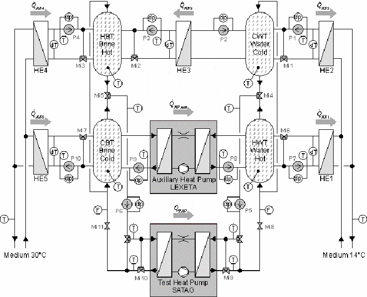 Schematic diagram of the hydraulics of the test bench