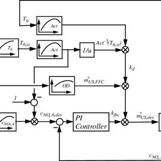 3. Diagram representation of pcDNA3.1/V5-His-TOPO-TA