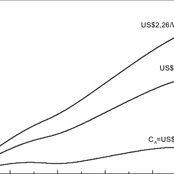 (PDF) Isolated Hybrid PV-DIESEL Power Plants Design Method