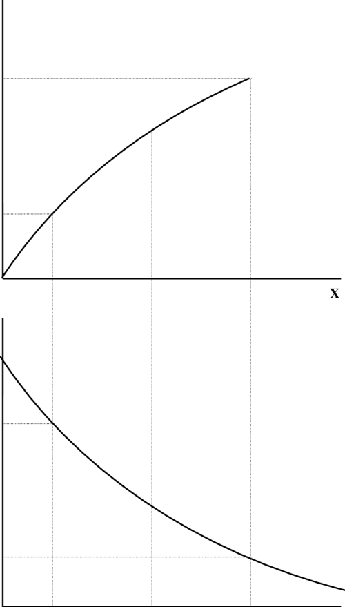 small resolution of utility function u and marginal utility mu