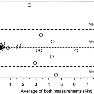 (PDF) Isometric skeletal muscle force measurement in