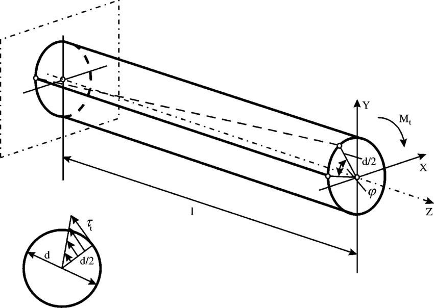 Torsion of a torque rod and shearing stress of a circular
