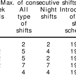 -Satisfaction with time for non-work activities by number