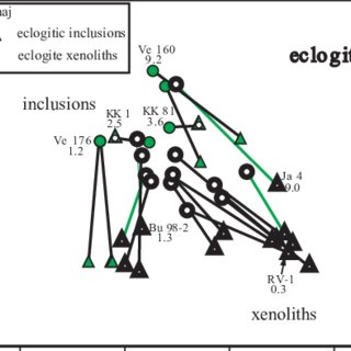 Li versus Mg/(Mg+Fe+Ca) diagram for lower mantle diamond
