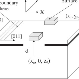 (PDF) Numerical Investigation of a Piezoelectric Surface