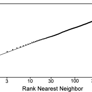 The predicted logseries rank abundance curve for tree