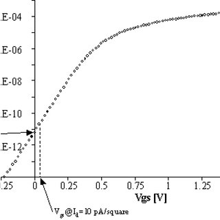 Mismatch area scaling graph. Diamonds: strong inversion