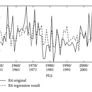 Associated correlation patterns between time series of