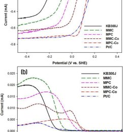 linear polarization curves of different nitrogen doped carbon catalysts and pt c using an rrde in o 2 saturated 0 1 m koh at a scan rate of 5 mv s 1 with  [ 850 x 1226 Pixel ]