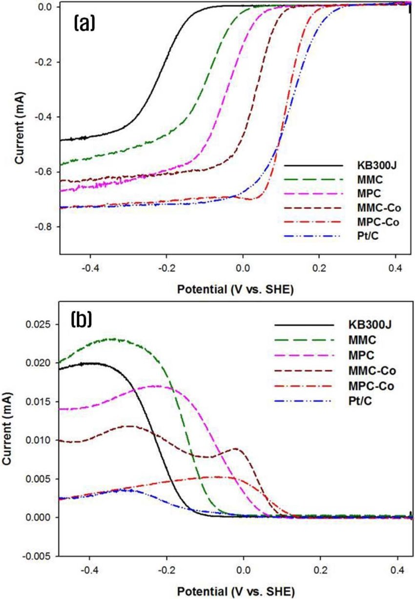 medium resolution of linear polarization curves of different nitrogen doped carbon catalysts and pt c using an rrde in o 2 saturated 0 1 m koh at a scan rate of 5 mv s 1 with