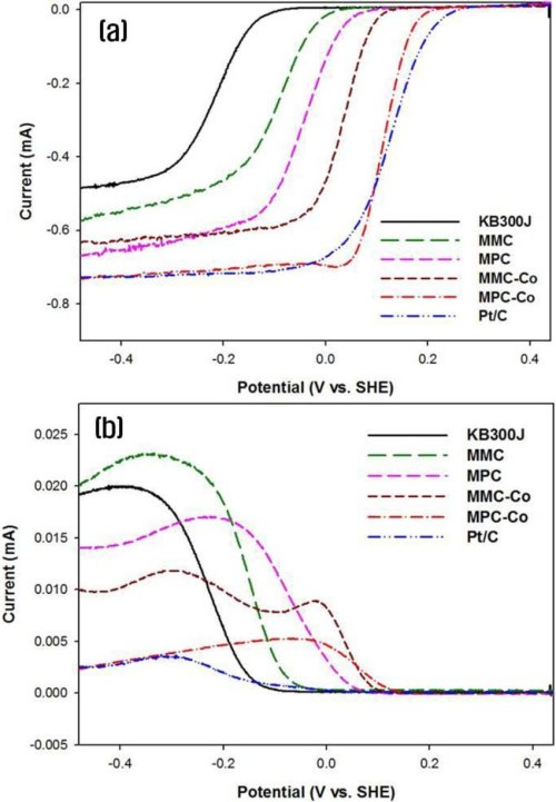 small resolution of linear polarization curves of different nitrogen doped carbon catalysts and pt c using an rrde in o 2 saturated 0 1 m koh at a scan rate of 5 mv s 1 with