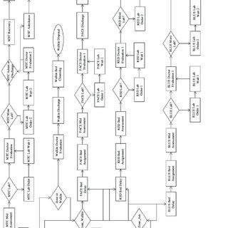 (PDF) Transforming Hospital Emergency Department Workflow