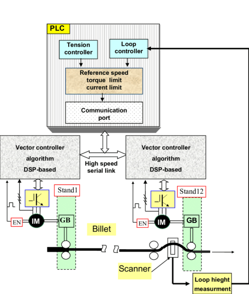small resolution of 2 block diagram of a rolling mill drive system
