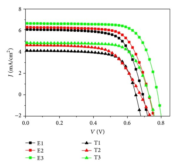 (a) Electrochemical impedance spectra (Nyquist plots