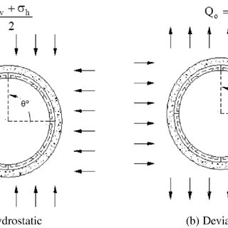 (PDF) An analytical solution for jointed tunnel linings in