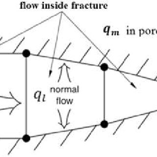 (PDF) Numerical Modeling of Non-Planar Hydraulic Fracture
