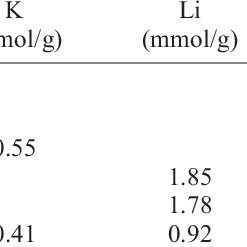 XRD patterns of the products of refluxing treatment of Bir
